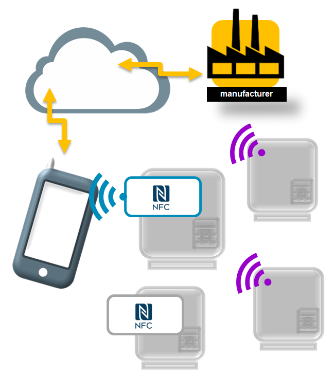 NFC for IoT-Enabled Equipment